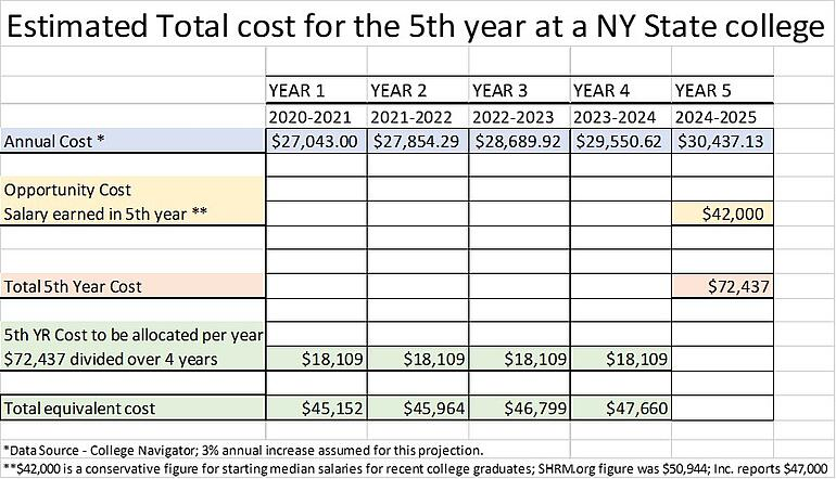 Chart of 5th year total cost at NY State College