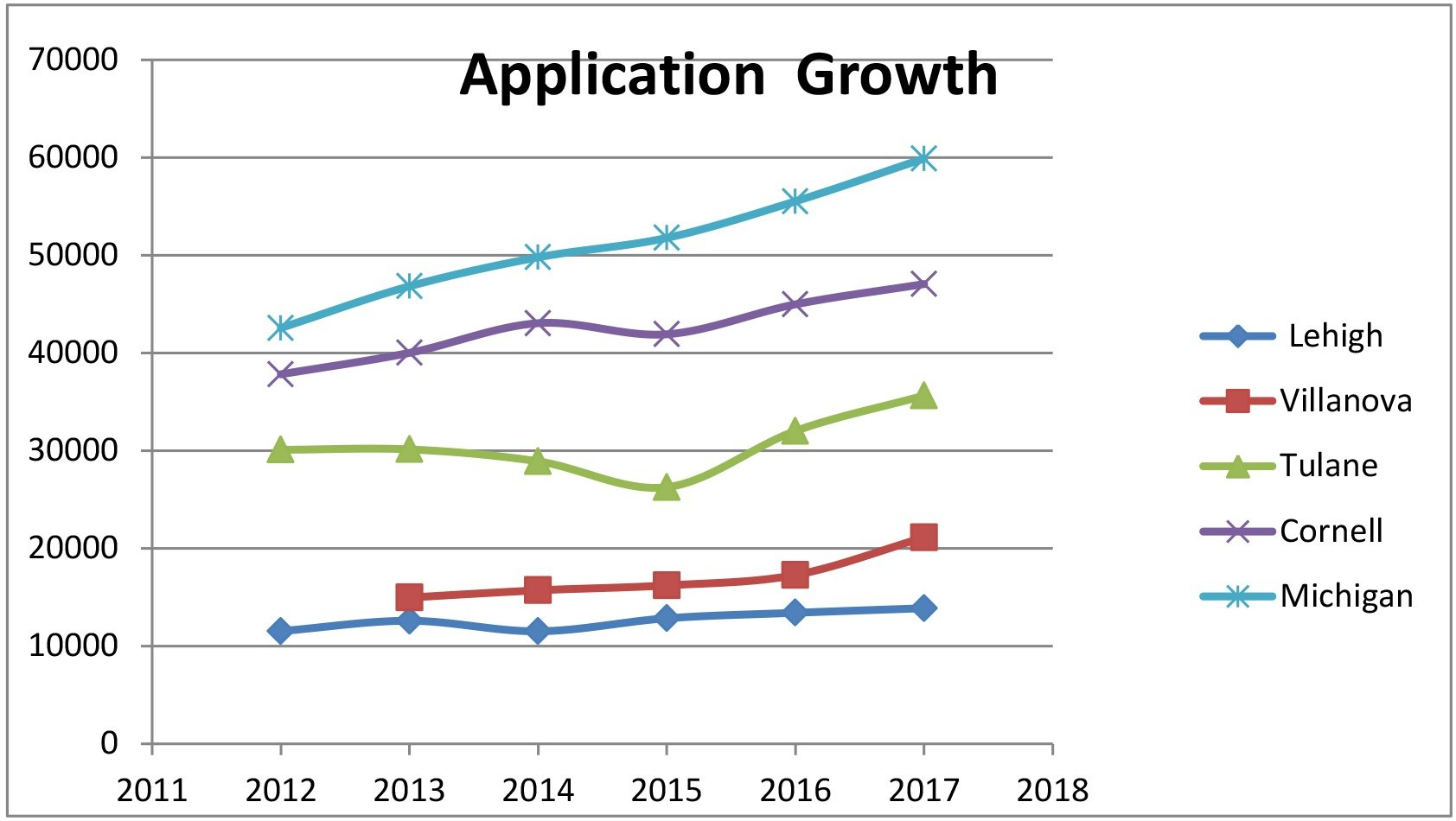Application Growth Chart