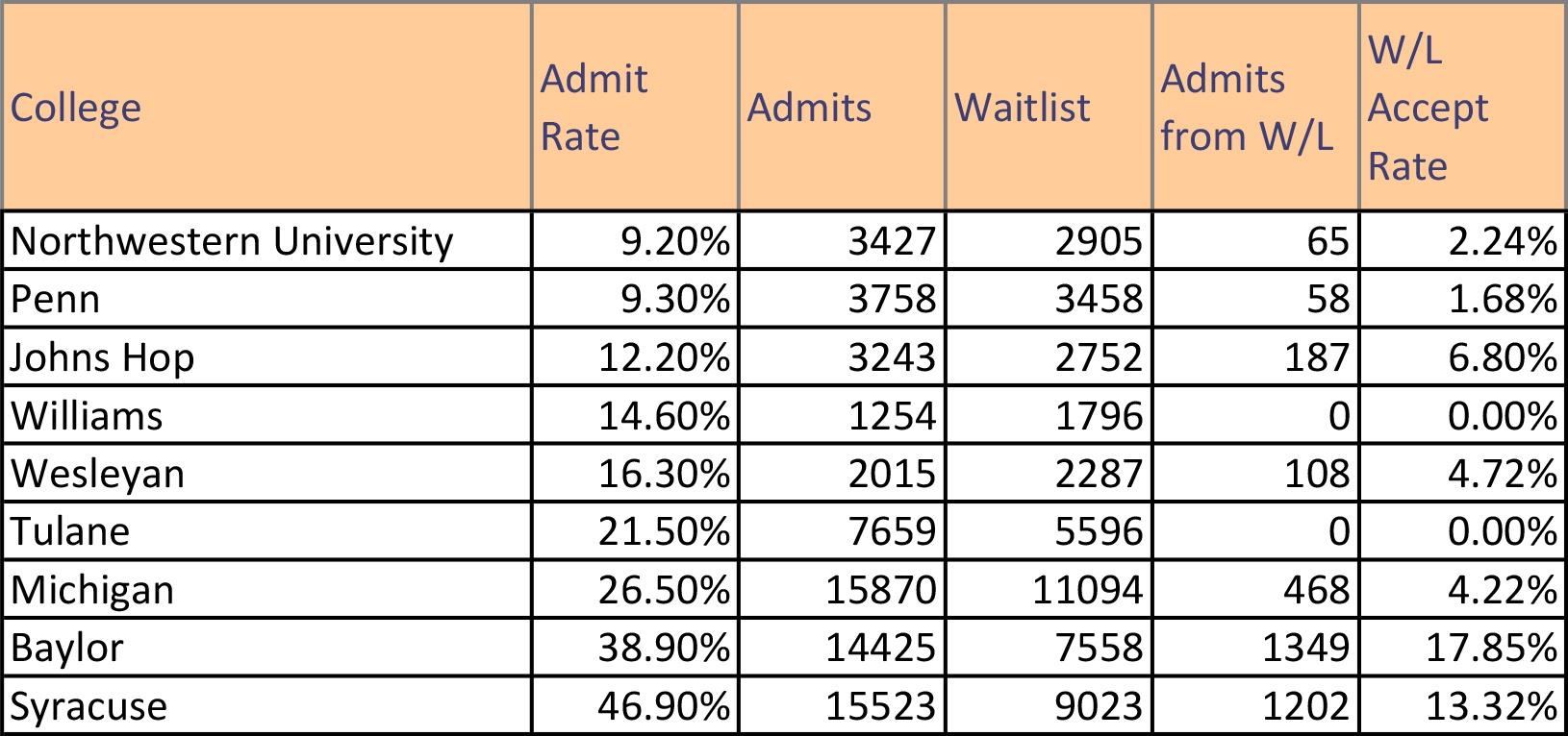 wait list chart-1