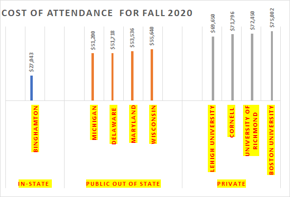 Graph of Cost of Attendanc for Fall 2020